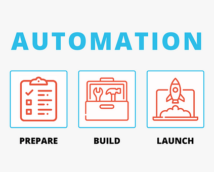 Attract Sell Nurture Automation Stage