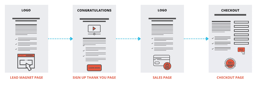 Sales Funnel For Beginners Diagram